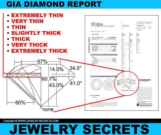 Girdle Thickness On A GIA Diamond Report