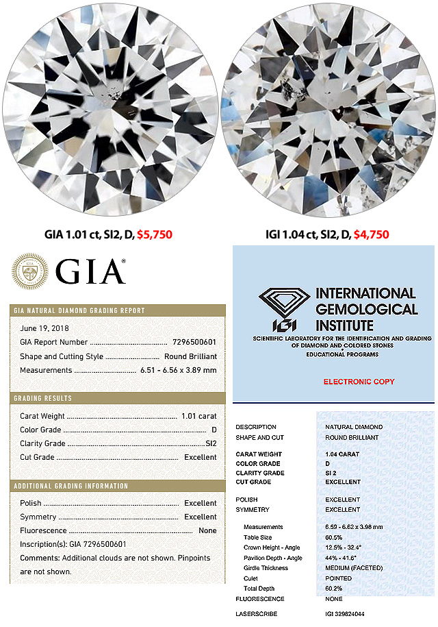 Compare GIA SI2 D Diamond To IGI SI2 D Diamond