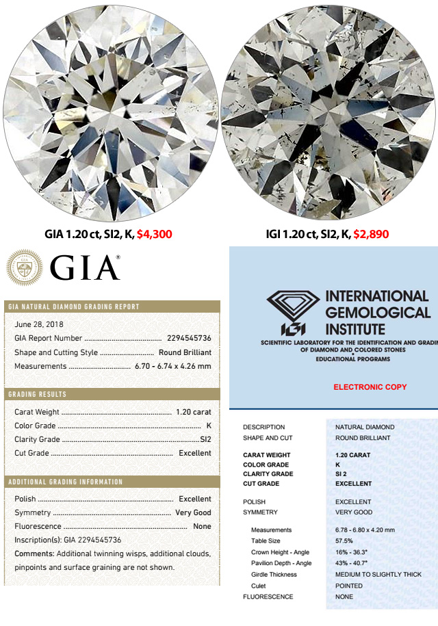 Compare GIA SI2 K Diamond To IGI SI2 K Diamond