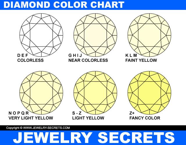 Diamond Color Chart D-Z