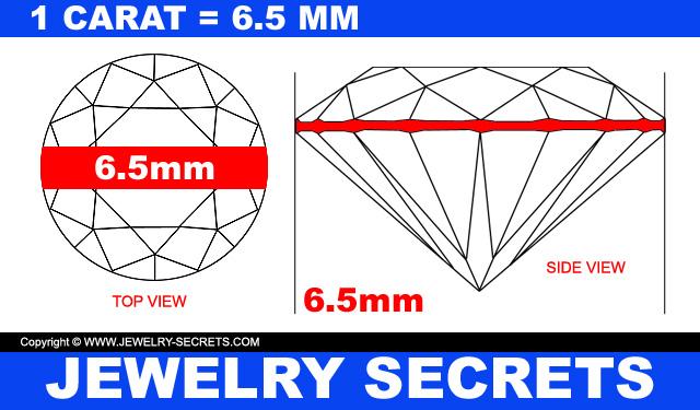 1 Carat Diamonds Equals 6-5mm