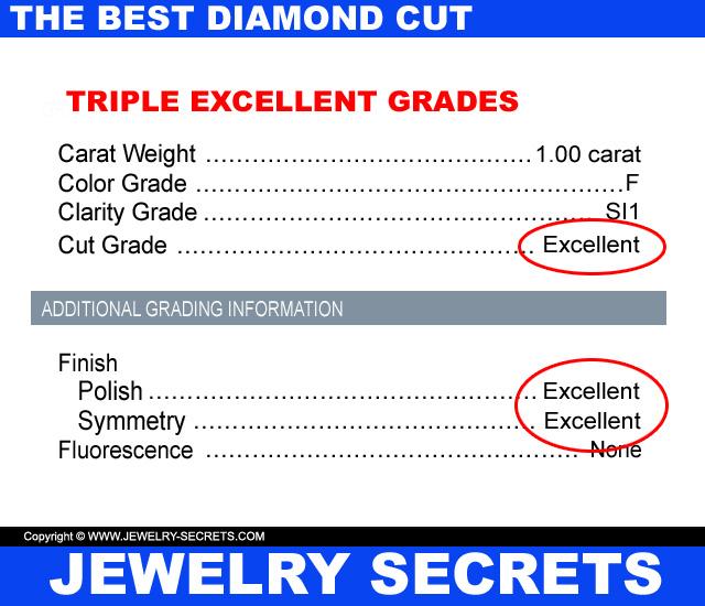 Cut Grades Of A Round Diamond
