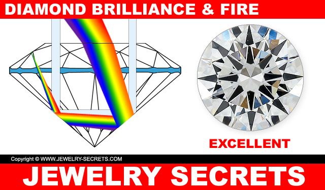 Diamond Brilliance and Fire