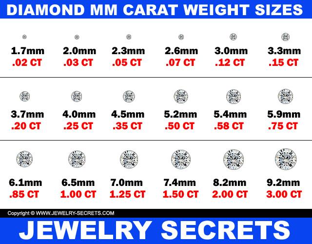 Diamond Carat Weight MM Sizes