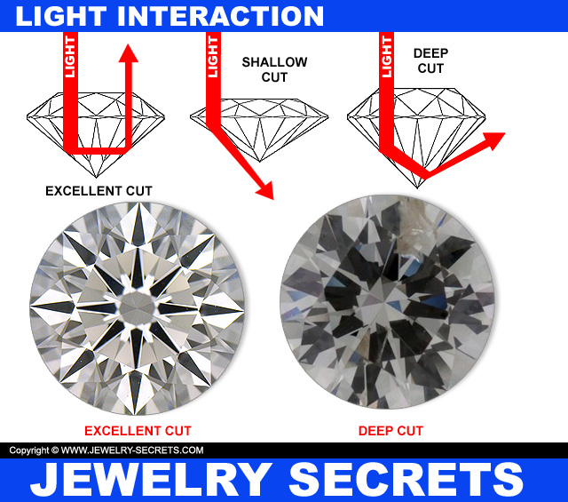 Light Interaction With A Round Diamond