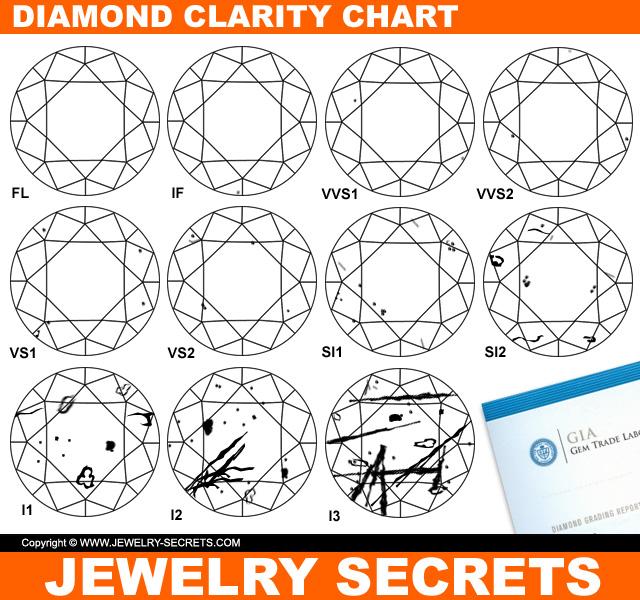 Diamond Clarity Chart Diagram