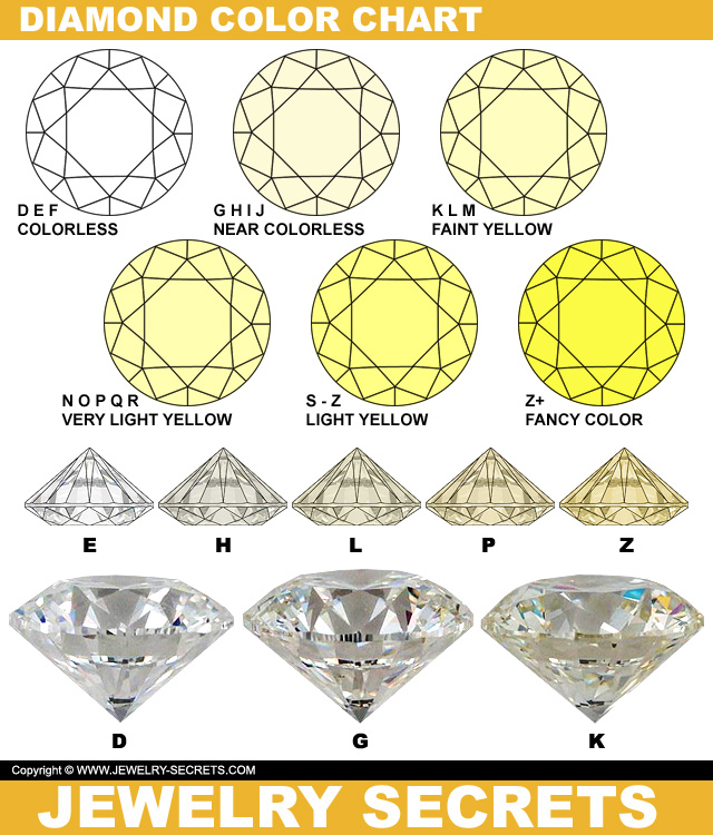 Diamond Color Charts