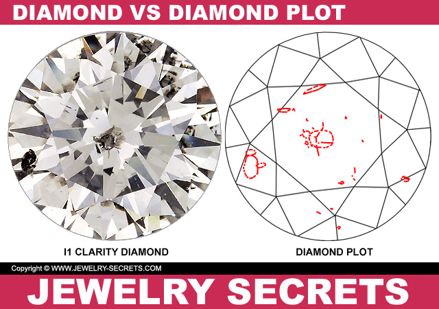 Diamond VS Diamond Plot