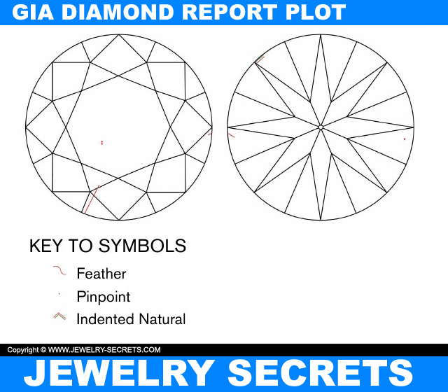Flaws On A GIA Diamond Report Plot