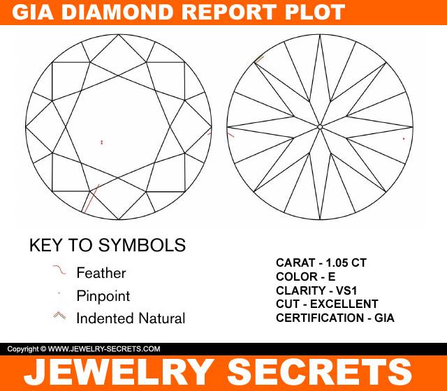 VS1 Diamond Clarity Plot