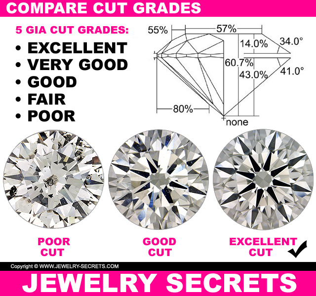 Compare Diamond Cut Grades
