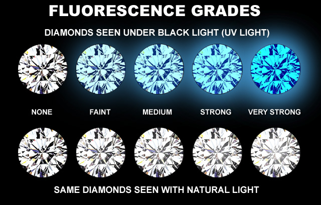 Diamond Fluorescence GIA Grades