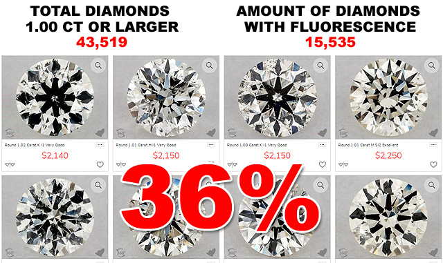 Amount Of Larger Diamonds With Fluorescence