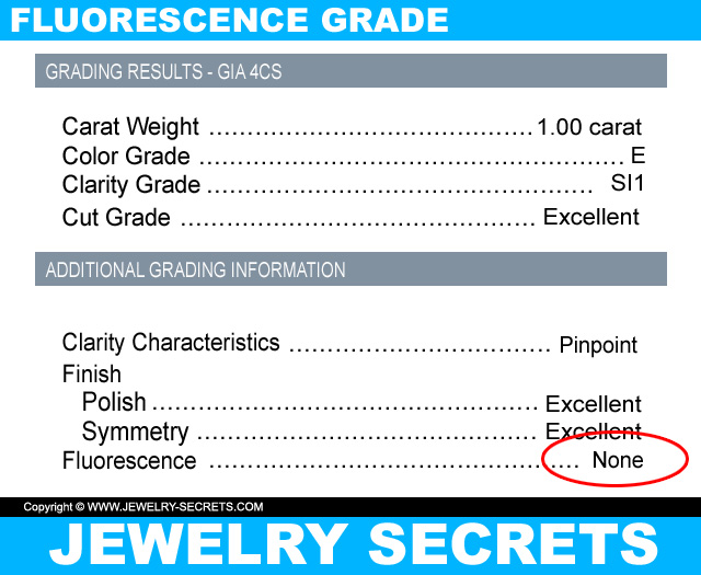 Check The Diamond Fluorescence Grade On GIA Diamond Report