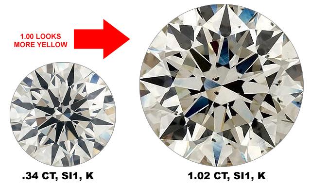 Color Is More Apparent In Bigger Diamonds