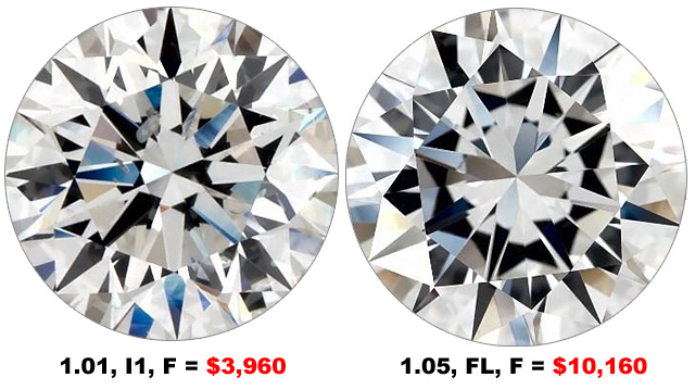 Compare I1 Clarity To Flawless Diamonds