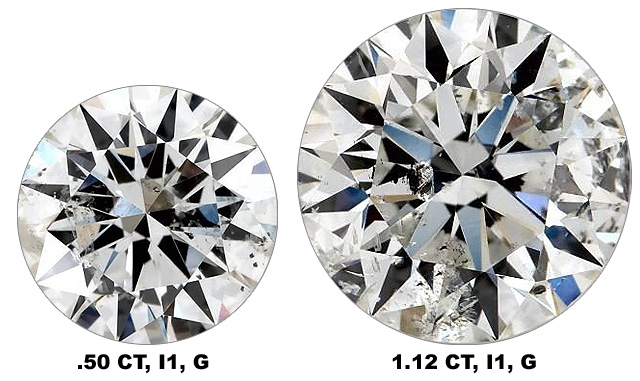 Inclusions Are Easier To See In Larger Diamonds