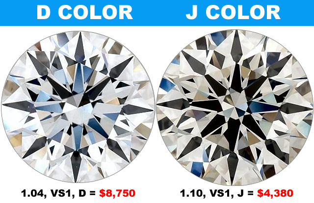 Compare D Color To J Diamond Color