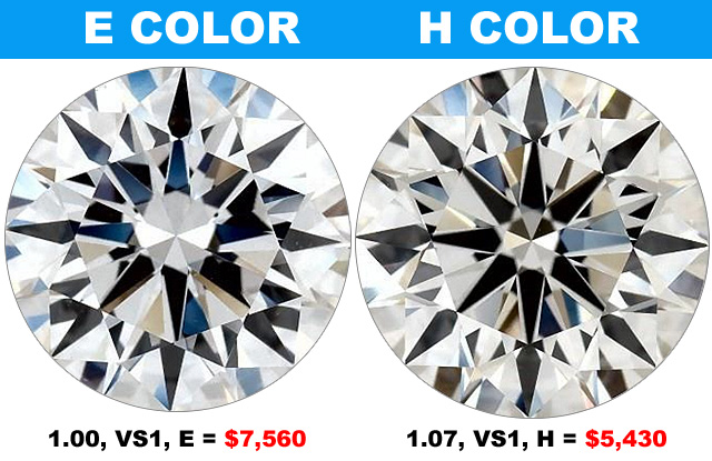 Compare E Color To H Diamond Color