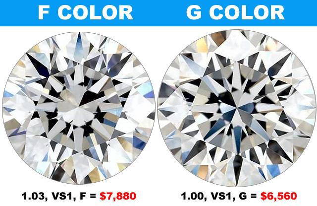 Compare F Color To G Diamond Color