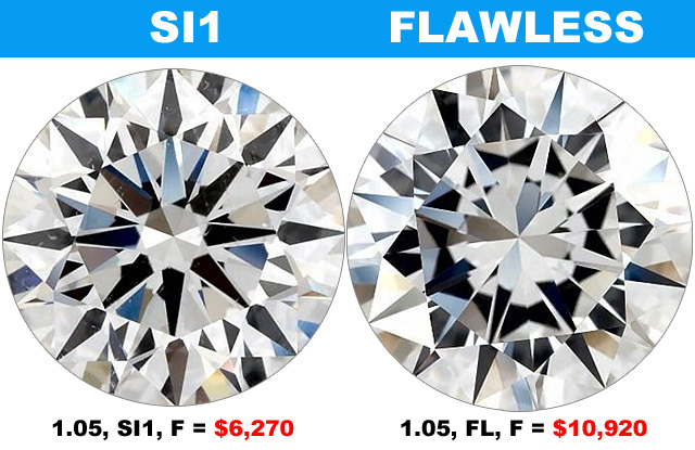 Compare SI1 Clarity To Flawless Clarity