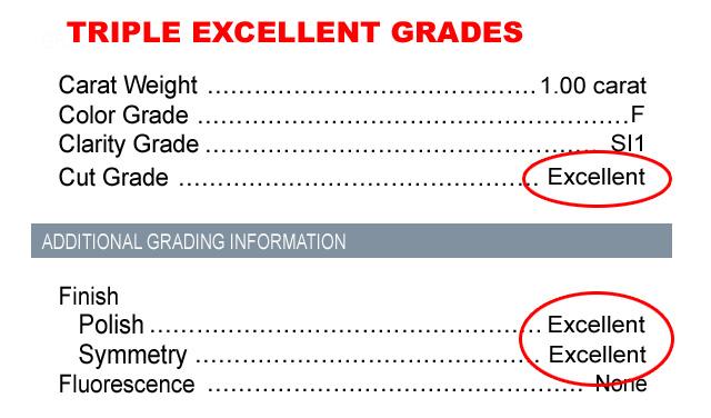 Excellent Diamond Grades In Cut
