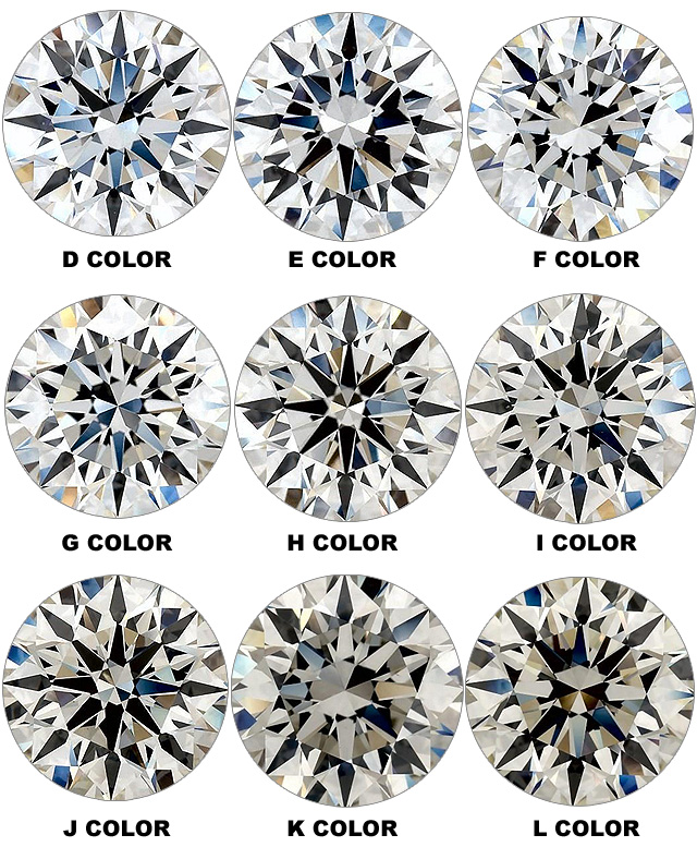 GIA Diamond Color Grading Chart