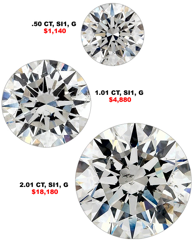 How Clarity Affects Diamond Carat Weight