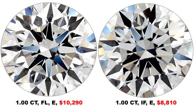 Compare Flawless To Internally Flawless Diamonds