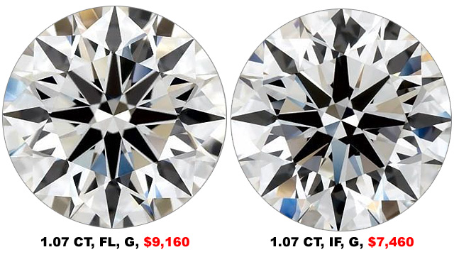 Compare Flawless To Internally Flawless Prices