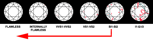 Diamond Flaws Only Seen Under 10x Magnification