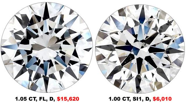 Flawless Diamond VS SI1 Clarity Diamond