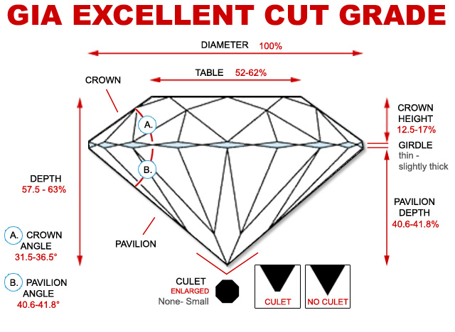GIA Excellent Cut Standards