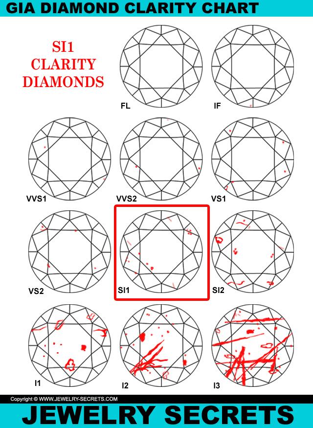 Best Value SI1 Clarity Diamonds