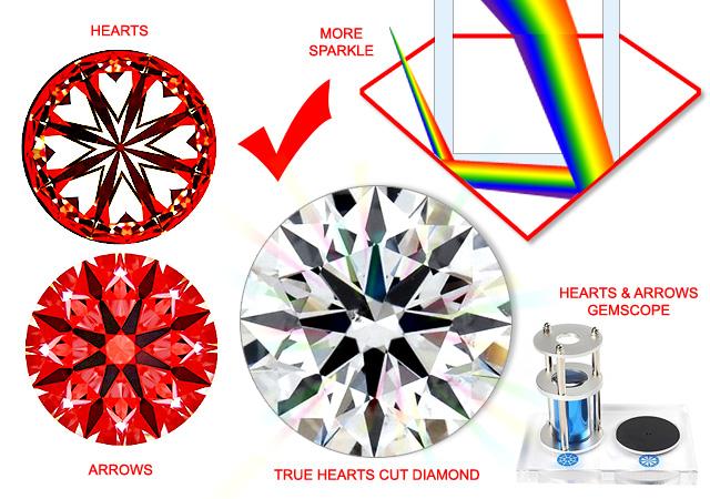 The Best Cut Diamond