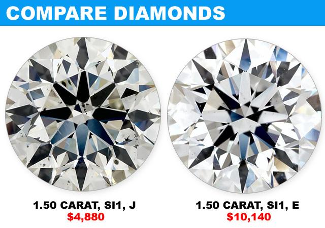 Compare Big Diamonds And Color