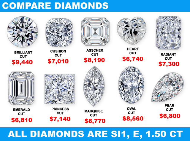 Compare Big Diamonds and Diamond Prices