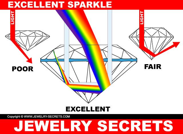 Compare Diamond Proportions