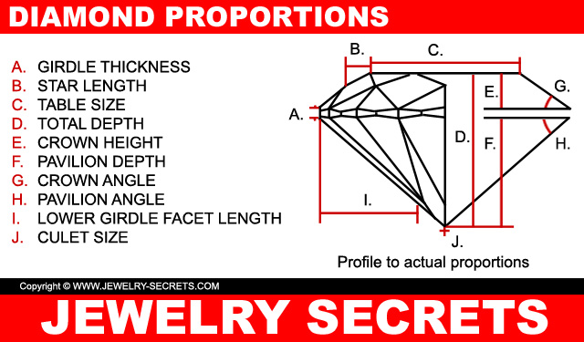 Diamond Proportions