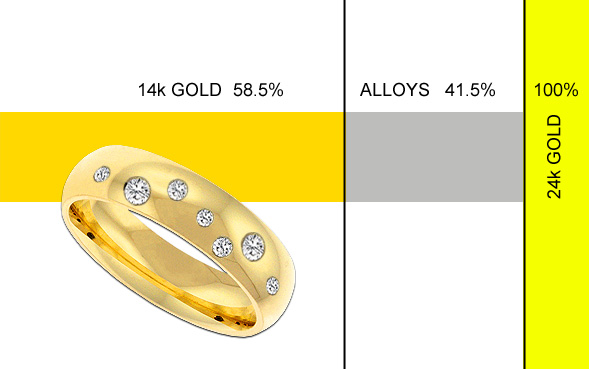 Only 58 Percent Of 14k Is Gold