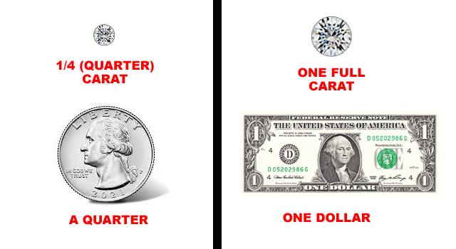 Carat Weight breaks down like money