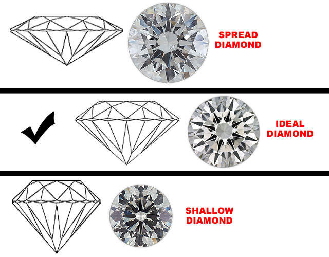 How diamonds face up differently